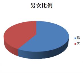 关于白金古藤的市场调研 乂天下白金茶消费者调研