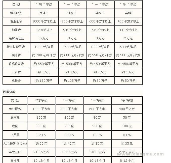重庆刘一手火锅加盟费_重庆刘一手火锅招商连锁_重庆刘一手火锅代理_重庆刘一手餐饮管理有限公司_12