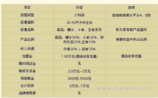广州仁记甜品全国火爆招商加盟!_10