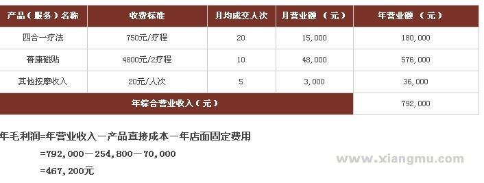 中医药骨病康复品牌——筋骨堂药业直营连锁店全国招商加盟_6