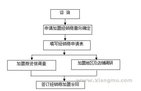 贵州董酒招商加盟_4