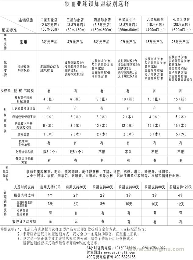 爱情歌利亚美容院加盟连锁店全国招商_9