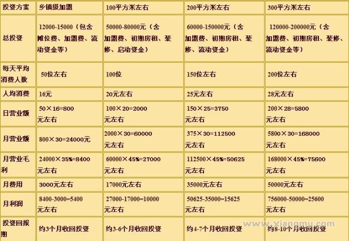 三国三结义烤鱼加盟连锁店全国招商