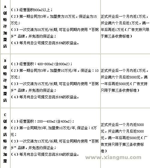 百粥乡加盟连锁店招商_3