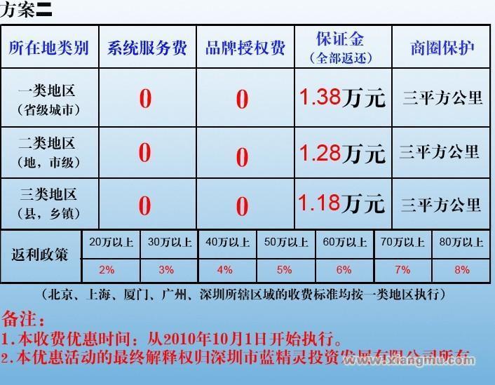 蓝精灵母婴用品连锁店招商加盟_9