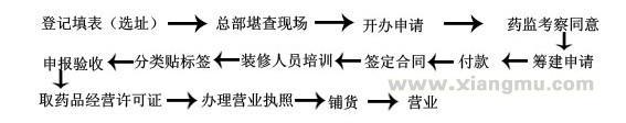 九州通大药房加盟_4