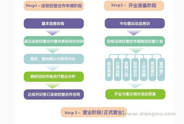 来自台湾与世界同步的婴幼儿早教机构两岸早教加盟_6