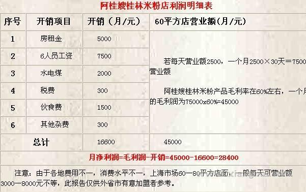 阿桂嫂桂林米粉加盟连锁_5