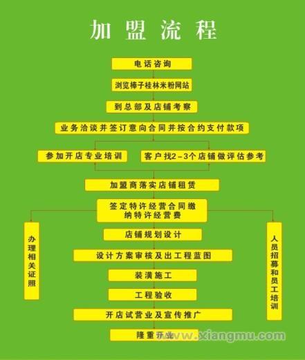 棒子桂林米粉加盟连锁,正宗桂林米粉来自漓江边的绿色食品_1