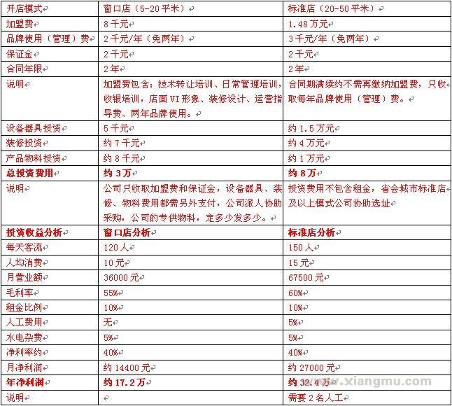 思特瑞热狗工坊—美式热狗加盟连锁品牌_6