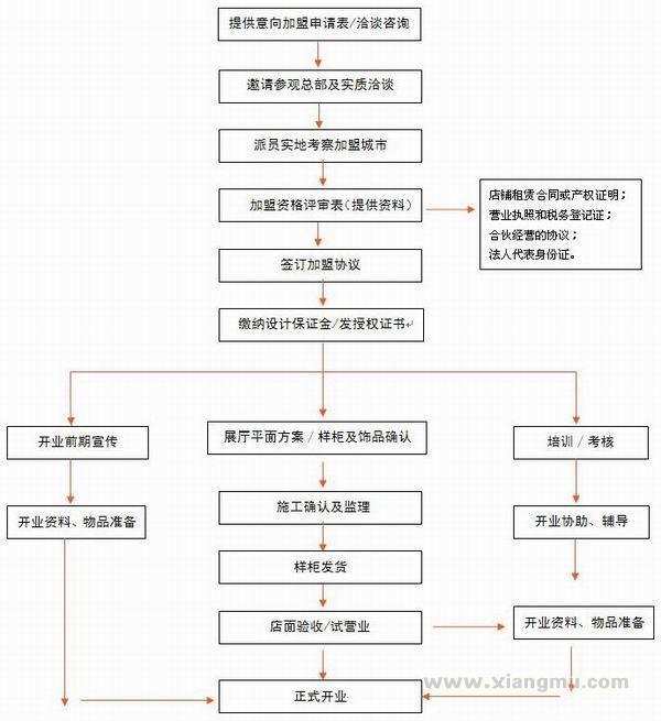 荣事达卫浴加盟代理专卖店全国招商_11