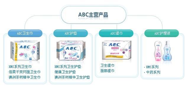 ABC卫生巾加盟代理全国招商_2