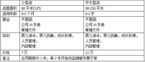 月儿湾母婴游泳加盟政策说明_3