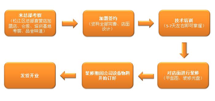 小锅大爱米线招商加盟_7