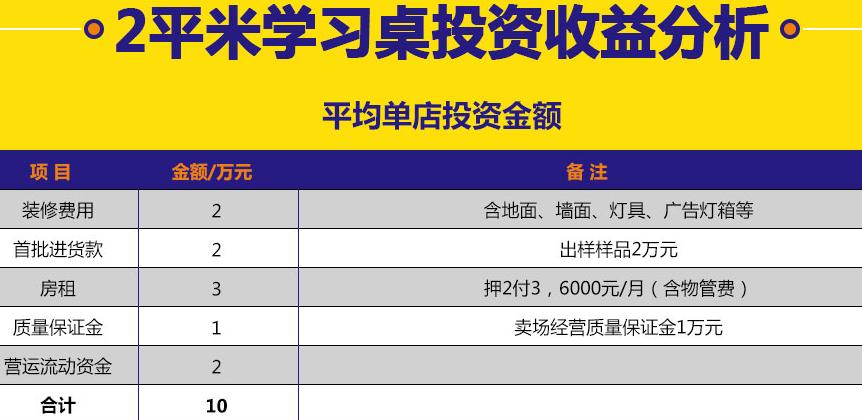 2平米学习桌加盟代理全国招商_5