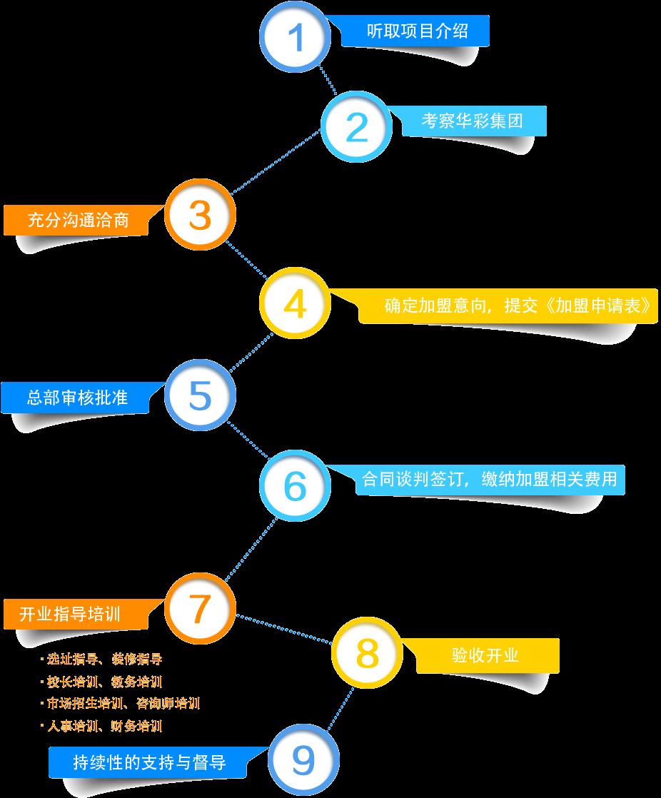 北京华彩艺术教育招商加盟,北京华彩艺术加盟连锁_5