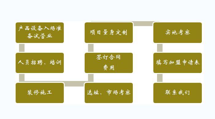 晶鑫传美中医养生加盟费用多少钱_晶鑫传美中医养生加盟电话加盟条件_7