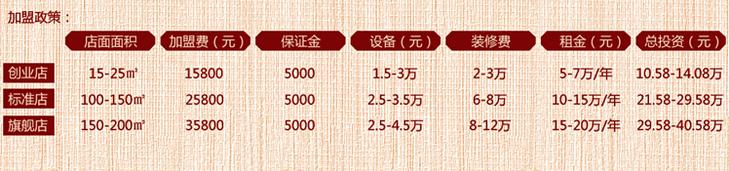 幺八公台湾卤肉饭招商加盟_2