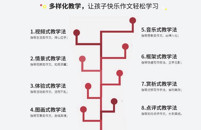 华语作文加盟费用多少钱_华语作文加盟电话加盟条件_4