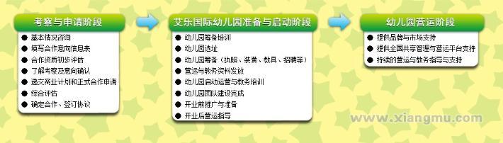 香港艾乐国际幼儿园_幼儿园加盟_高端幼儿园加盟_9