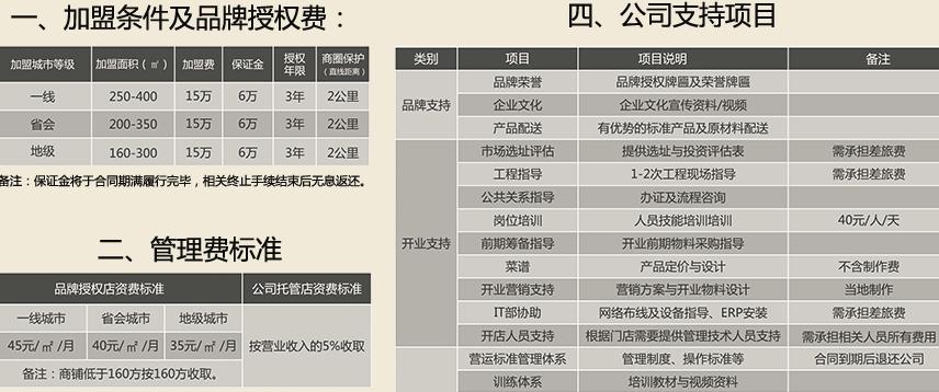 如轩砂锅粥加盟条件_4