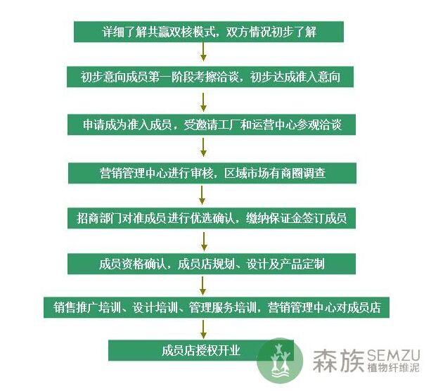 森族纤维泥加盟费用_森族植物纤维泥加盟条件_森族植物纤维泥加盟怎么样_3