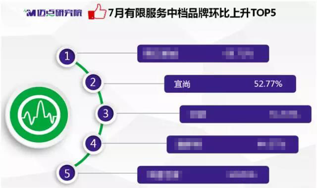 宜尚酒店品牌指数再上新高度,成消费及投资市场热宠(图)_1