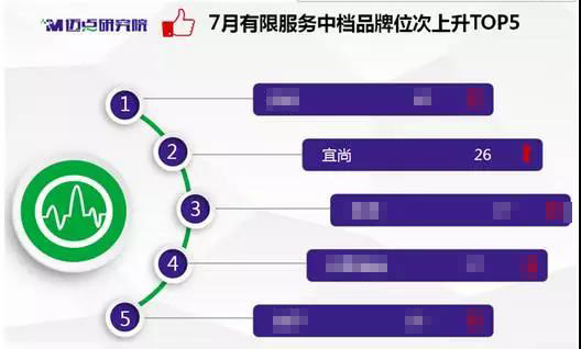 宜尚酒店品牌指数再上新高度,成消费及投资市场热宠(图)_2