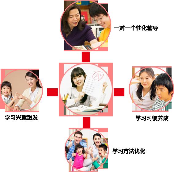 聚能教育_聚能教育加盟_聚能教育加盟怎么样_聚能教育加盟费用_4