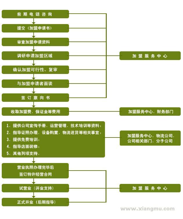 中华火锅第一股——小肥羊火锅全球连锁招商加盟中!_5
