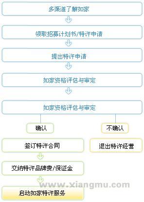中国酒店业海外上市第一股——如家快捷酒店特许加盟_8