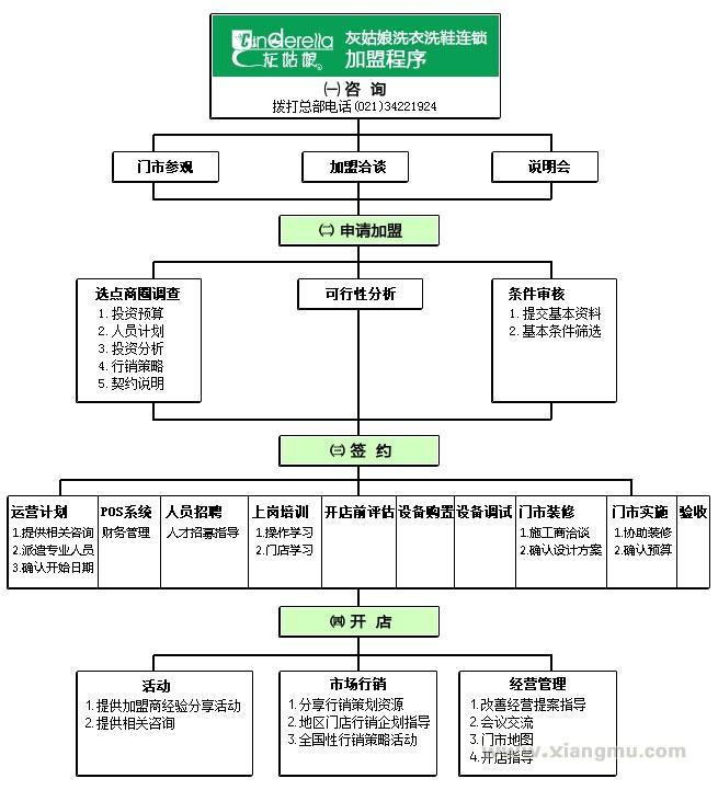 香港灰姑娘洗衣干洗连锁店全国招商加盟_4