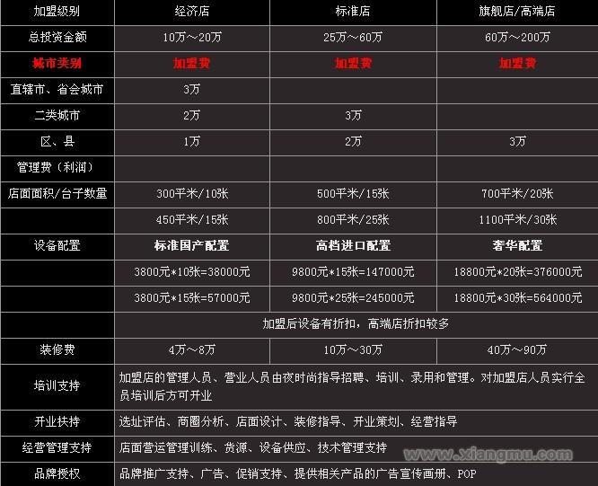 夜时尚台球厅加盟——打造中国台球连锁俱乐部第一品牌!_9