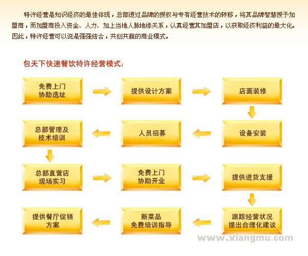 中国快速餐饮领跑品牌——包天下快餐连锁店招商加盟_8