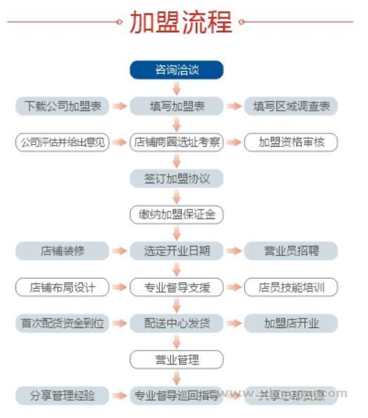 城市授权加盟——大爱孕婴孕婴连锁店火爆加盟_6