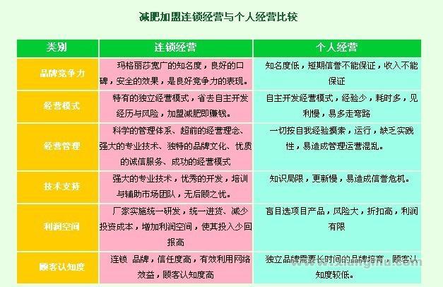 香港玛格丽莎瘦身减肥:创中国的世界名牌_12