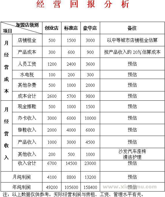 鞋护士美鞋坊连锁店:行业领导品牌_20