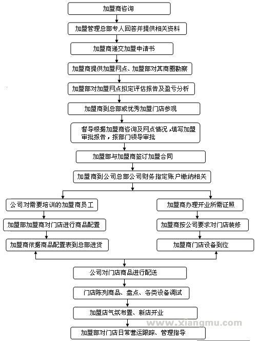 世纪华联连锁超市招商加盟_5