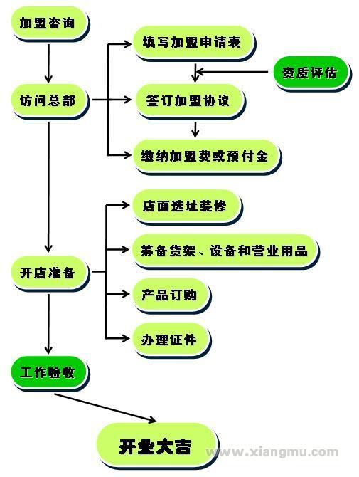 老布特木糖醇无糖健康食品专卖连锁店:国内健康食品大品牌_18