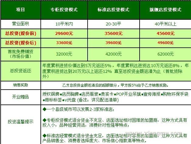 全美节能环保生活用品超市:做中国创意专家品牌_11