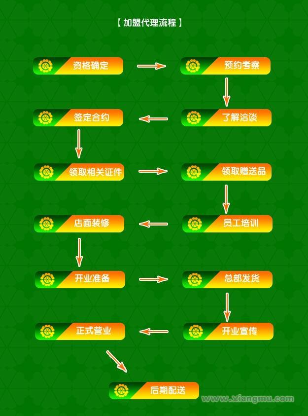全美节能环保生活用品超市:做中国创意专家品牌_18