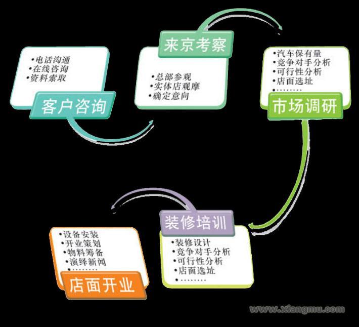 安莱汽车美容装饰:中国汽车后市场的航母企业_10