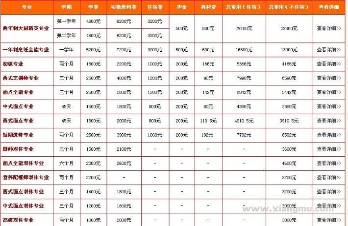 新东方烹饪培训全国火爆招商加盟!_14