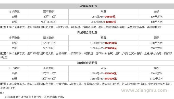 世界台球斯蒂芬、马奎尔代言的台球品牌——健英连锁台球会馆全国招商加盟_9