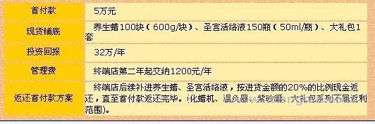 免加盟費免保證金送裝修費——圣宮蠟灸療養生會館招商加盟_12