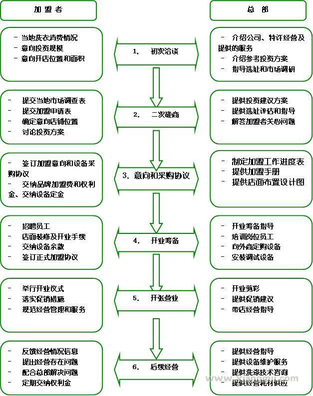 荣昌伊尔萨洗衣干洗连锁店全国招商加盟_10
