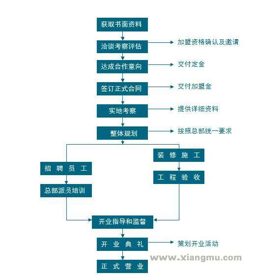 张氏熏蒸火燎养生保健连锁店全国招商加盟_9