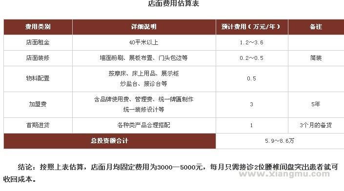 中醫藥骨病康復品牌——筋骨堂藥業直營連鎖店全國招商加盟_7
