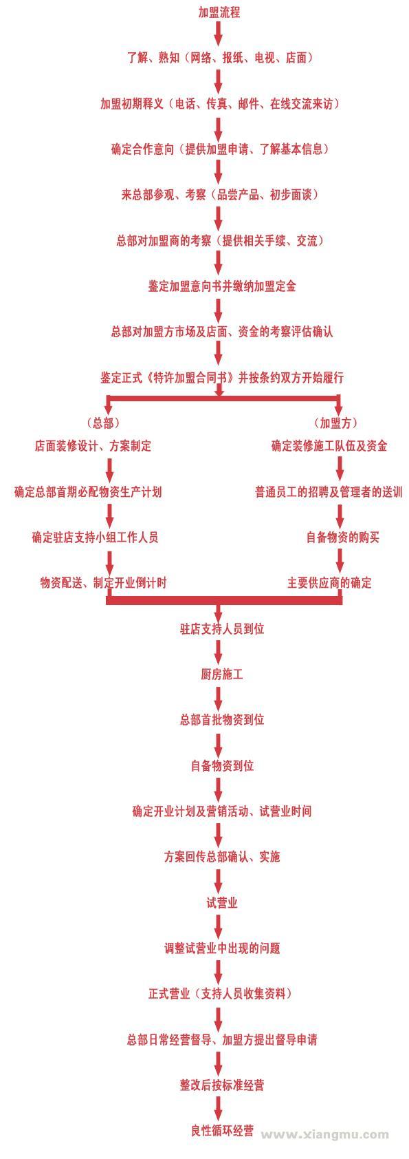 老队长知青火锅连锁店全国招商加盟_7