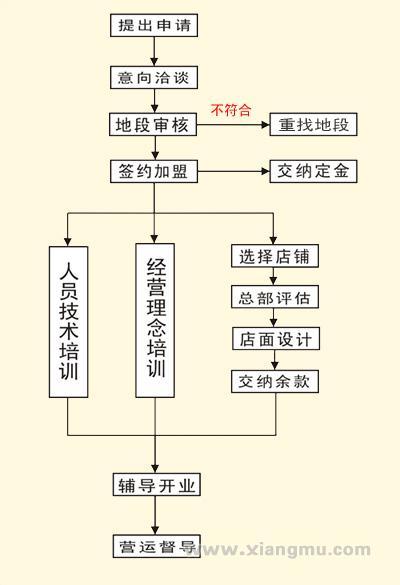 日の船章鱼小丸子休闲小吃连锁专卖店全国招商加盟_7